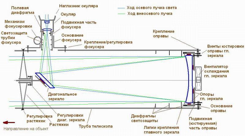 Конструкция рефлектора Ньютона