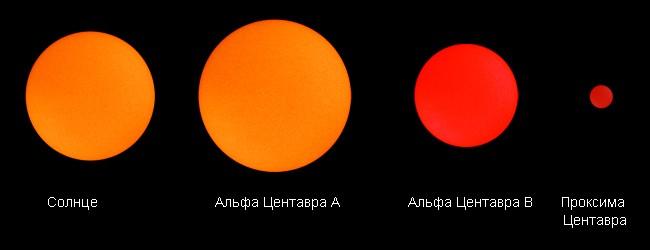 Сравнение размеров Солнца и Проксимы Центавра
