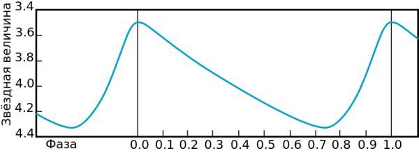 График изменения блеска Дельты Цефея.
