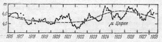 Кривая блеска неправильной переменной µ Цефея.