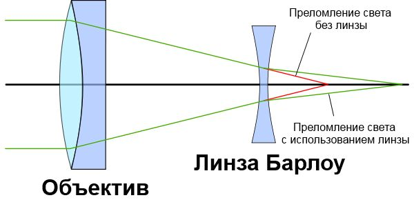 Линза Барлоу - принцип действия