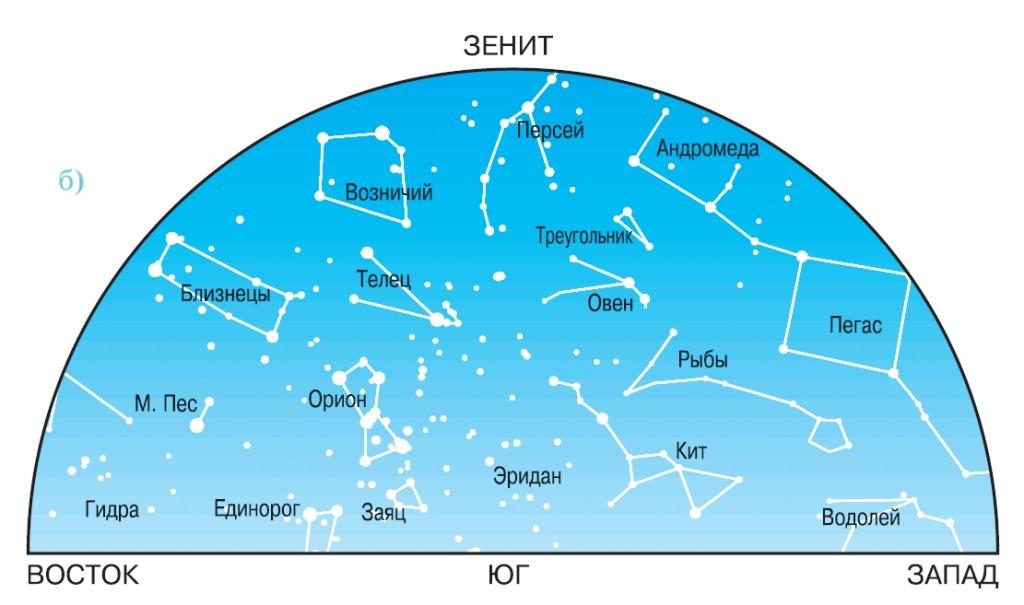 Созвездия в ноябре в южной части неба.