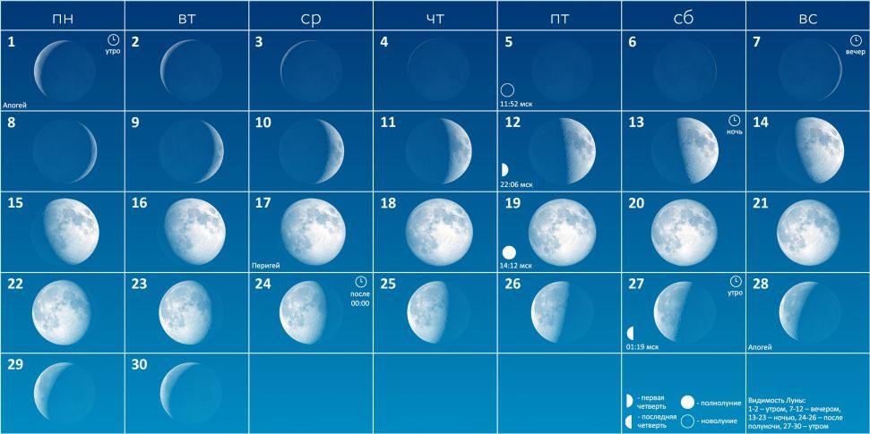 Фазы Луны в апреле 2019