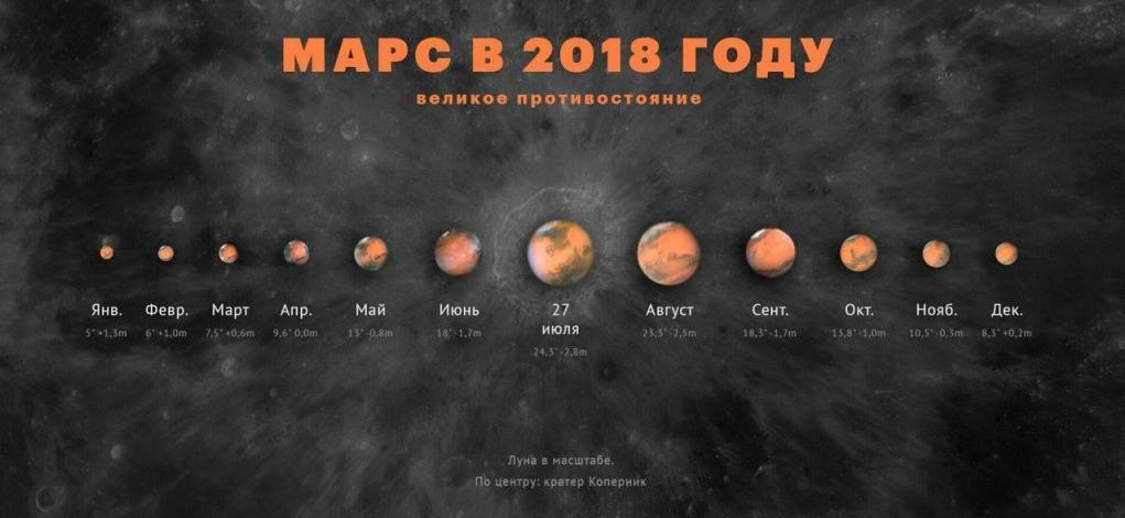 Видимые размеры Марса во время противостояния на фоне Луны