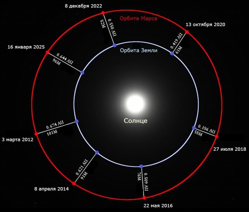 Положение Земли и Марса во время будущих противостояний.