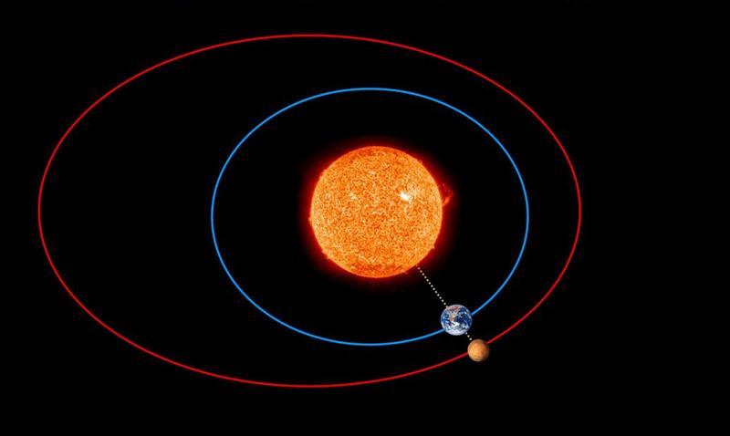 Положение Земли и Марса во время Великого противостояния.