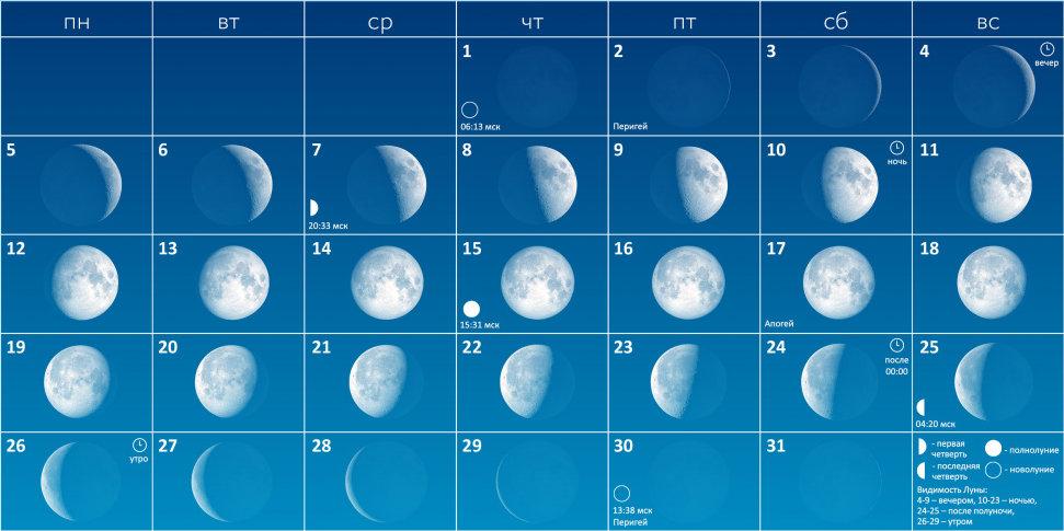 Луна в августе 2019 года