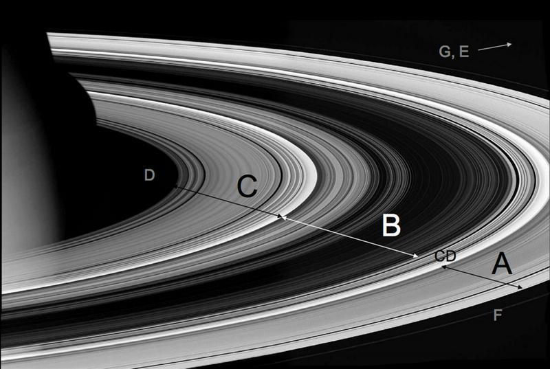 Расположение колец Сатурна