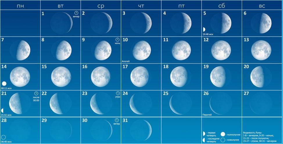 Луна в октябре 2019