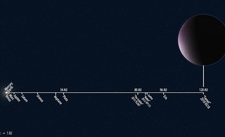 Карликовая планета 2018 VG18 - расстояние от Солнца