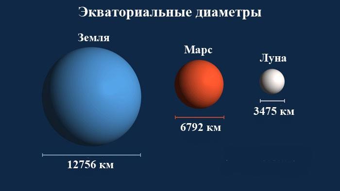 Размеры Марса