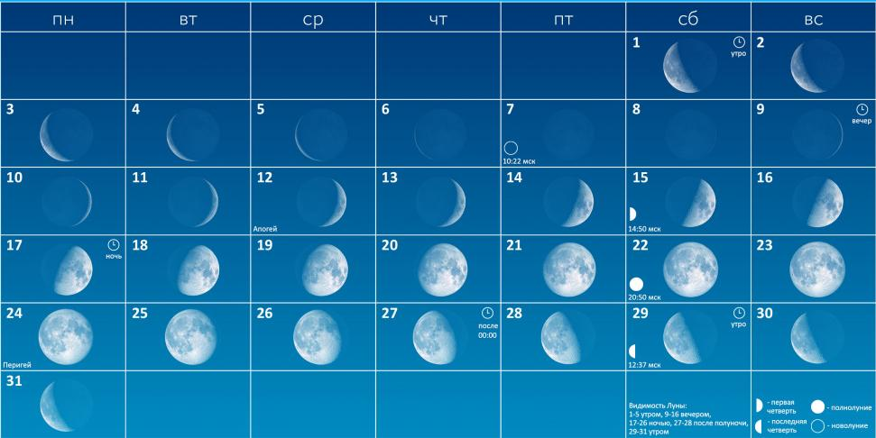 Фазы Луны в декабре 2018