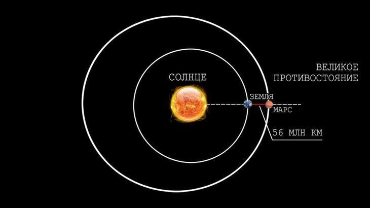 Расположение Земли и Марса во время Великого противостояния.