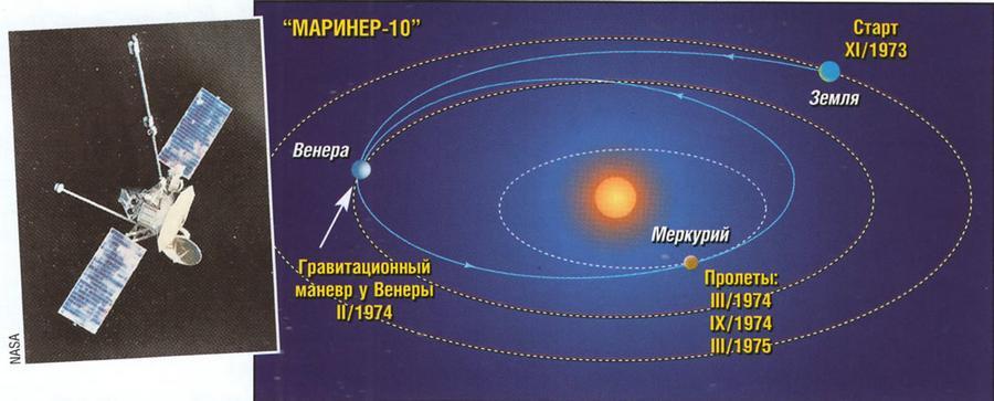"""Схема полета """"Маринер-10"""""""