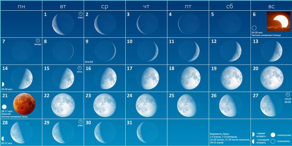 Фазы Луны в январе 2019