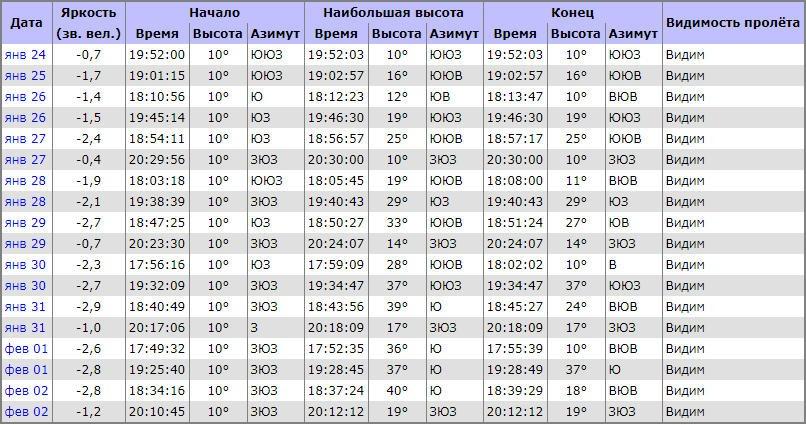 Таблица для наблюдения МКС