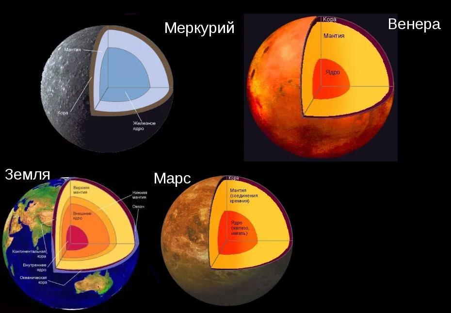 Строение планеты Меркурий