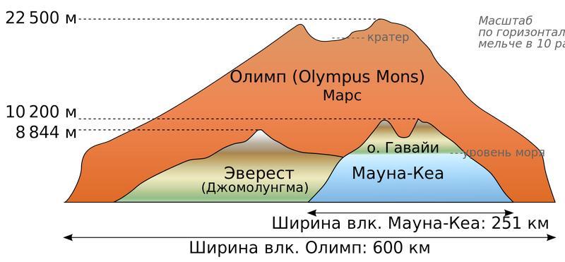 Сравнение размеров Олимпа, Эвереста и Мауна-Кеа.