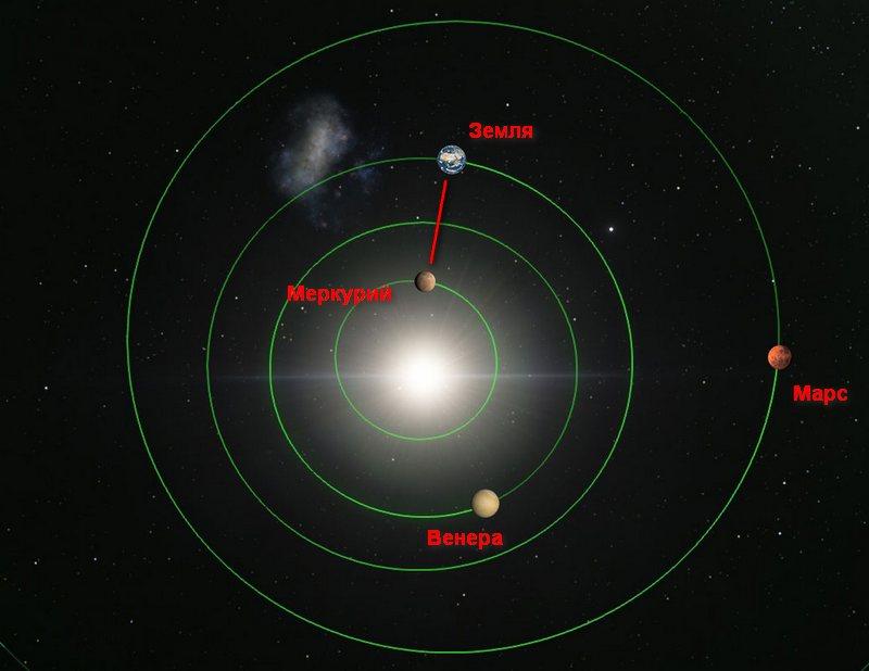 В таком положении самая близкая к Земле планета - Меркурий.