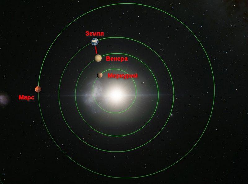 В таком положении самая близкая к Земле планета - Венера.