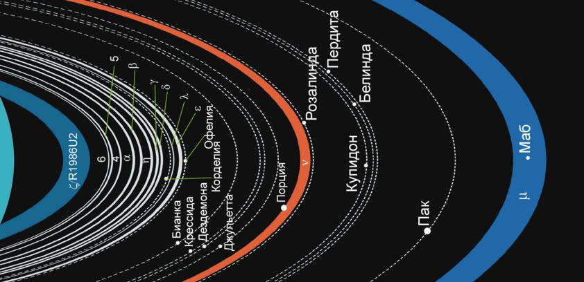 Кольца планеты Уран