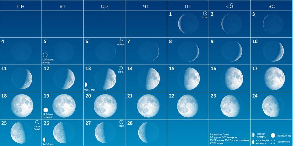 Фазы Луны в феврале 2019