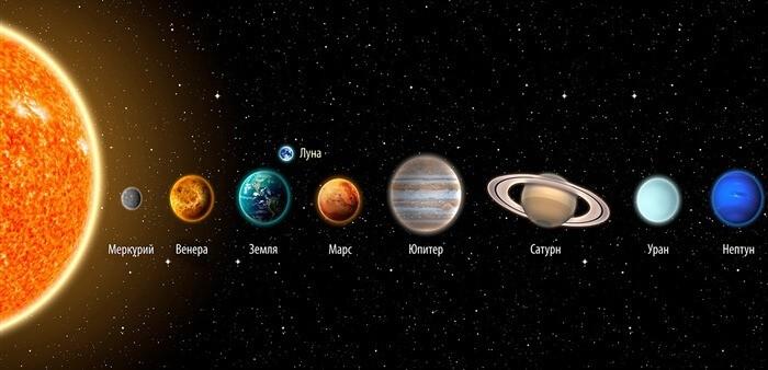 Сравнение размеров планет Солнечной системы