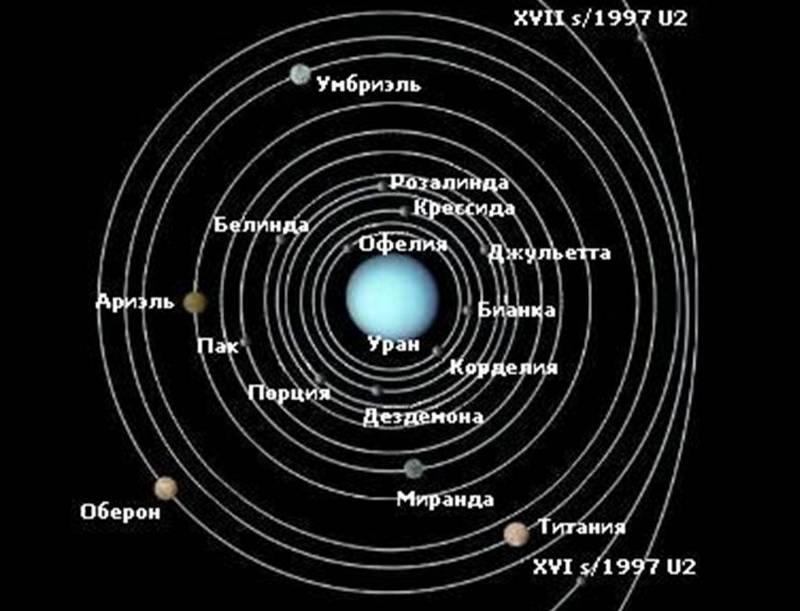 Орбиты спутников Урана