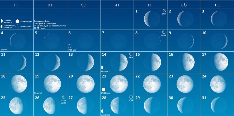 Луна в марте 2019