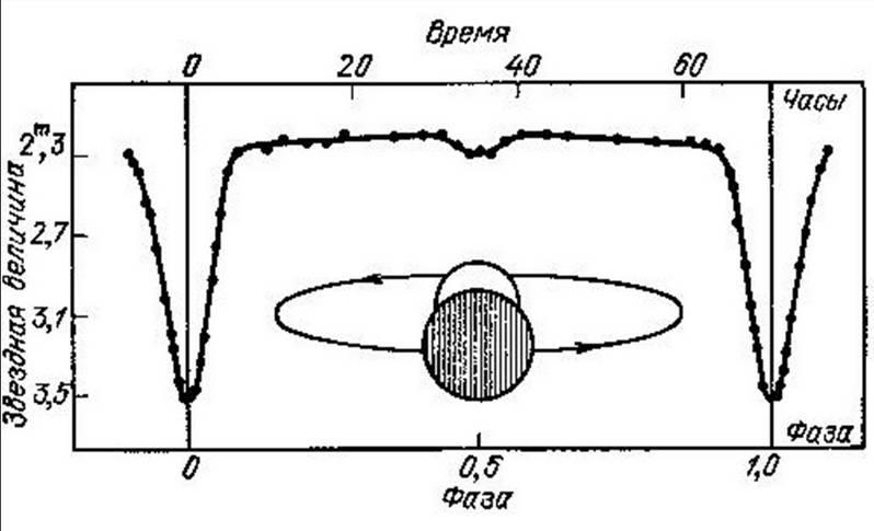 Наблюдение переменных звёзд заканчивается построением графика блеска.
