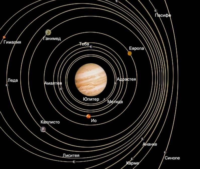Орбиты некоторых спутников Юпитера.