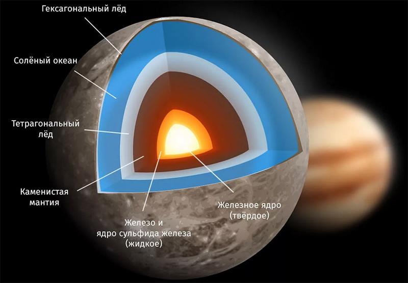 Строение Ганимеда, спутника Юпитера