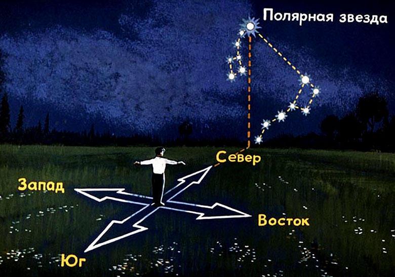 Ориентирование по Полярной звезде