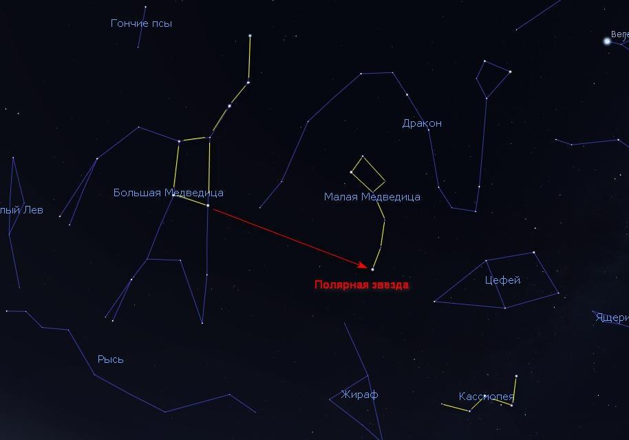 Как найти Полярную звезду на небе с помощью Большой Медведицы.