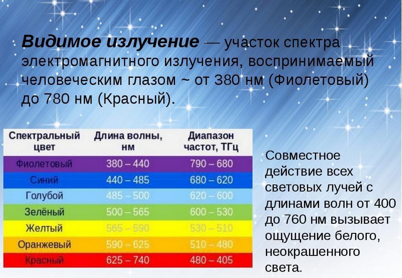 Область электромагнитного спектра, видимая человеческим глазом.
