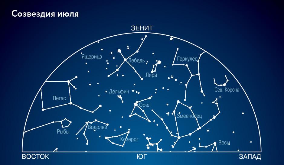 Созвездия в июле. Южная часть неба.