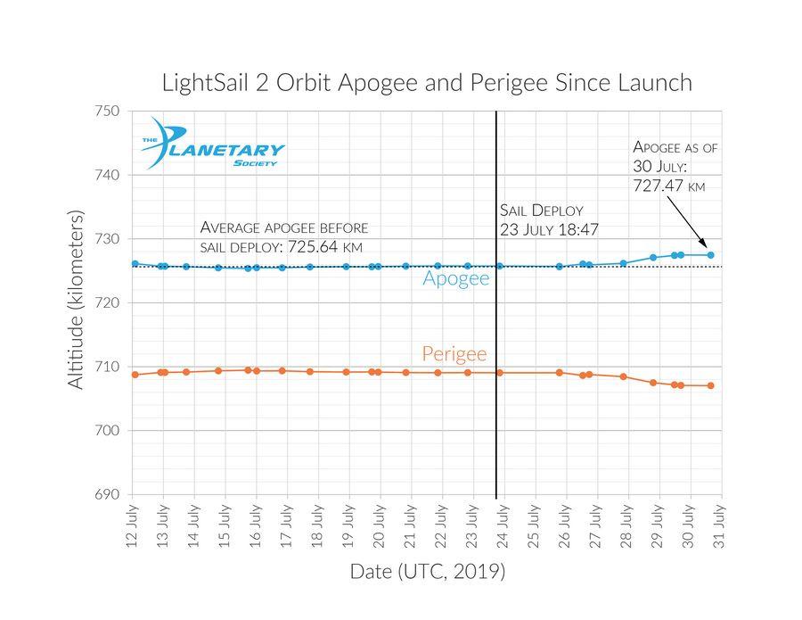 Изменение орбиты LightSail 2