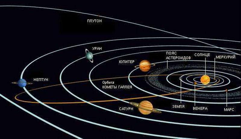 Орбита планеты Нептун