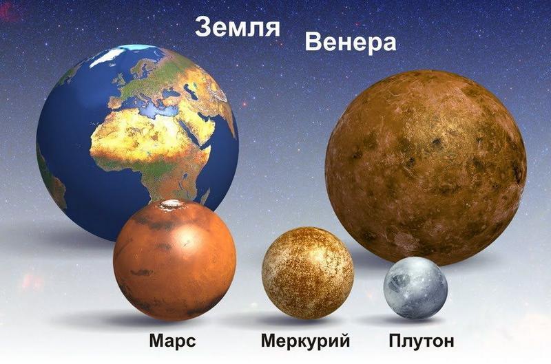 Сравнительные размеры Плутона и других планет.