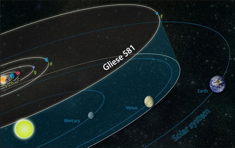 Система Глизе 581