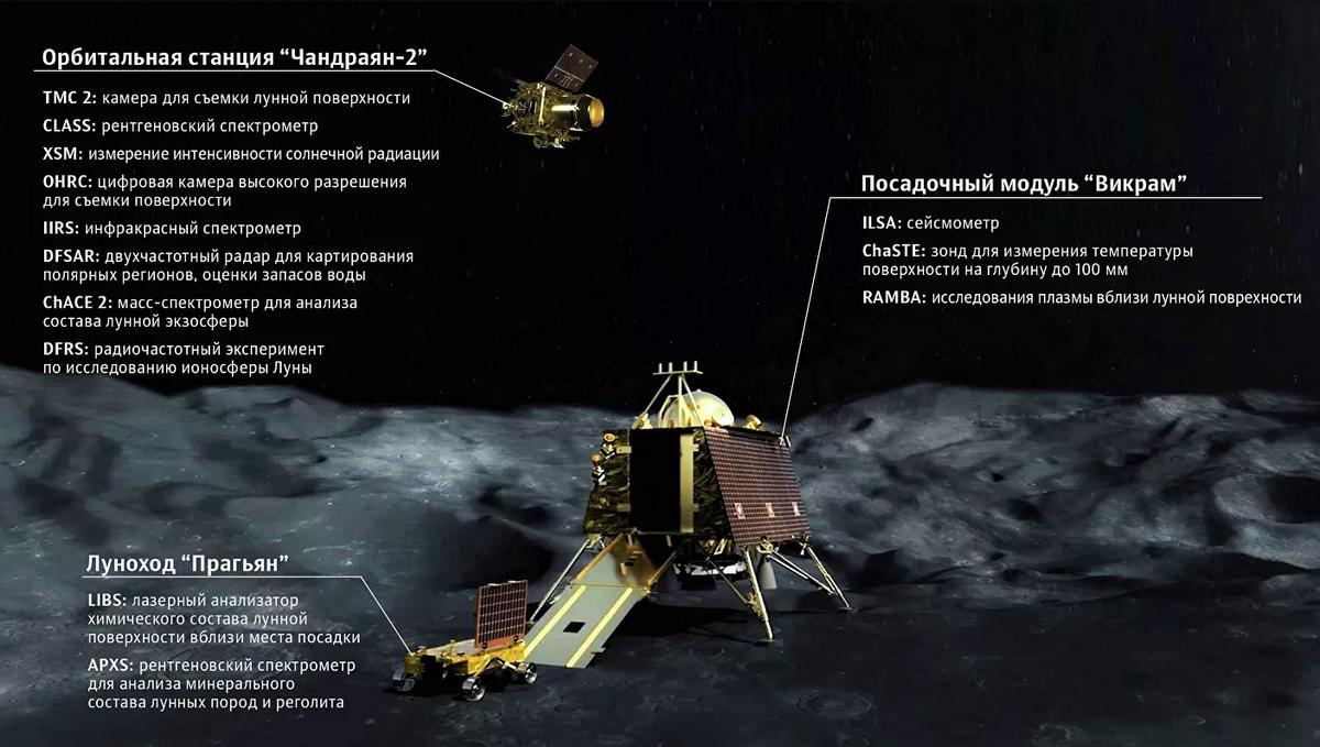"""Состав и оборудование индийской миссии """"Чандраян-2""""."""