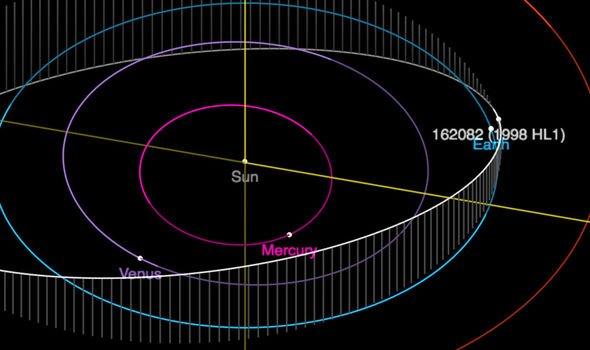Орбита астероида 1998 HL1.