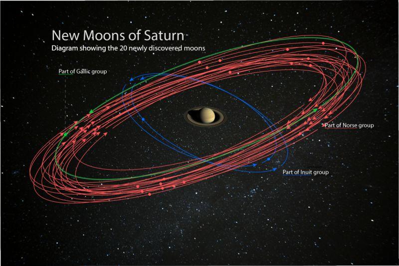 Орбиты 20 новых спутников Сатурна