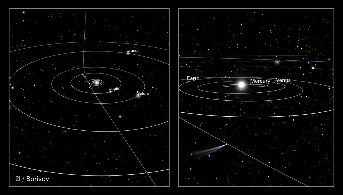 Траектория пролёта межзвёздной кометы 2I/Borisov через Солнечную систему