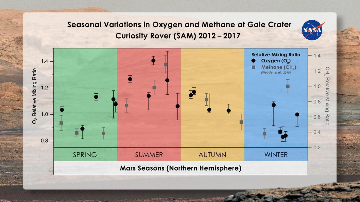 Сезонные колебания содержания кислорода и метана в марсианской атмосфере.