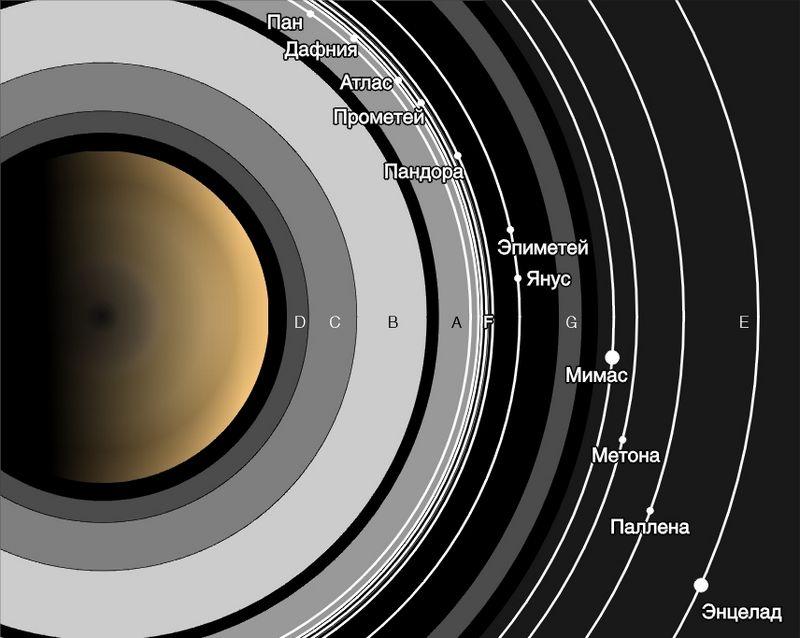 Внутренние спутники Сатурна