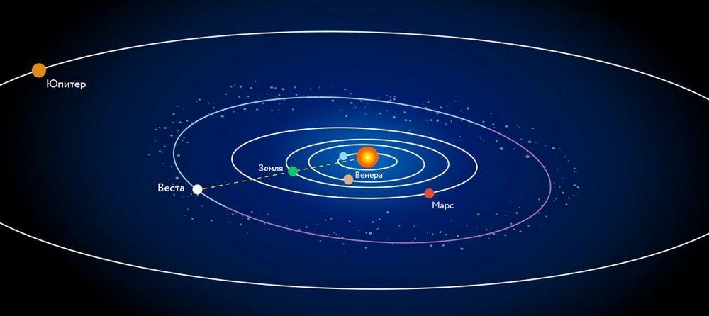 Орбита Весты.