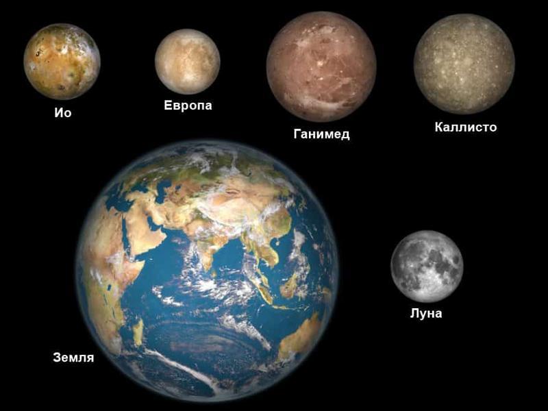 Сравнительные размеры спутников Юпитера