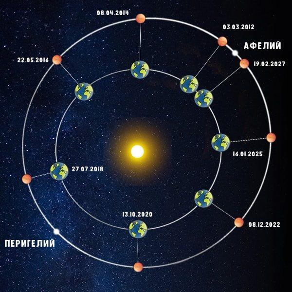 Противостояние Марса 13 октября 2020 года