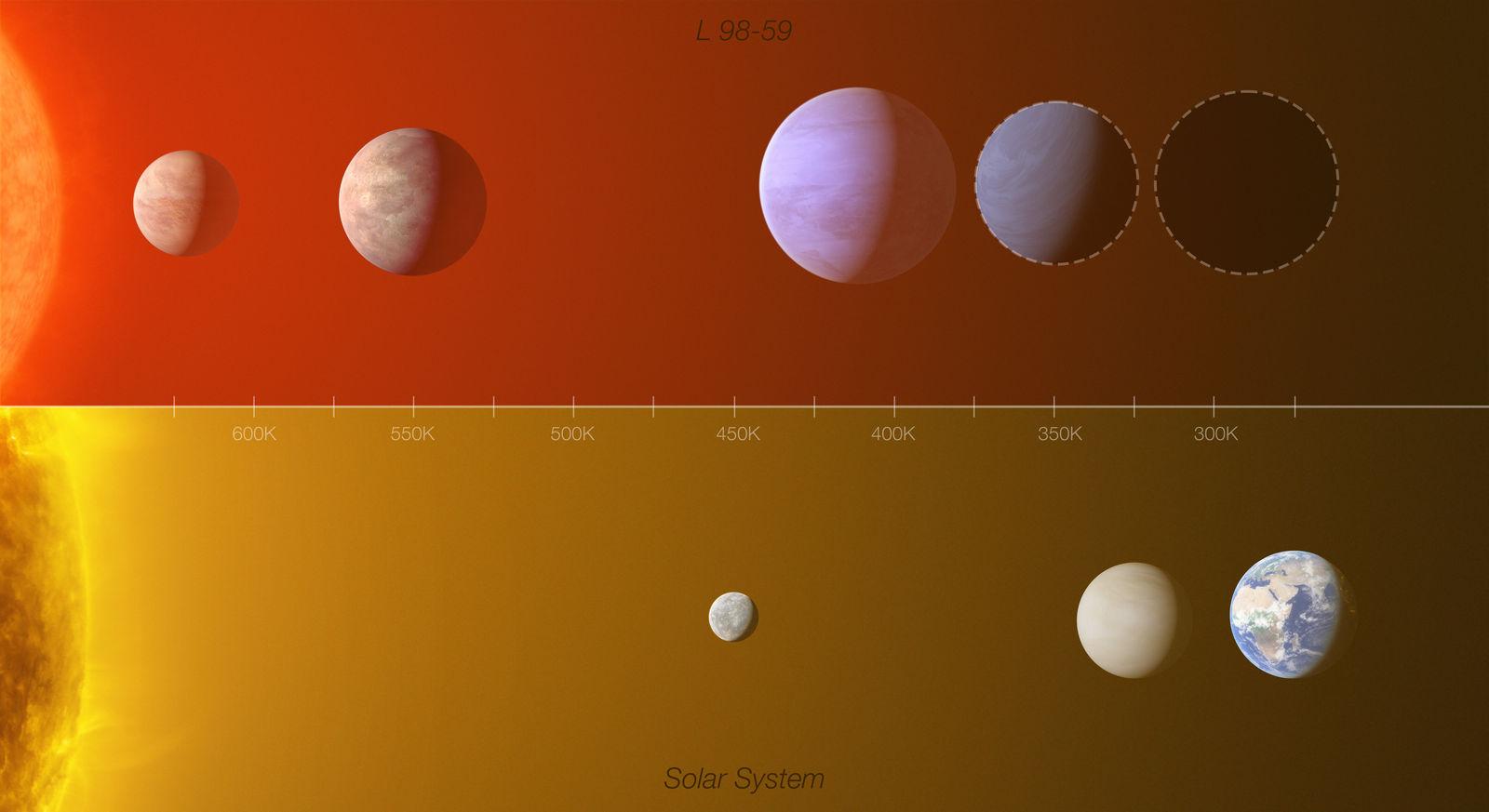 Сравнение планет системы L 98-59d и планет земной группы Солнечной системы